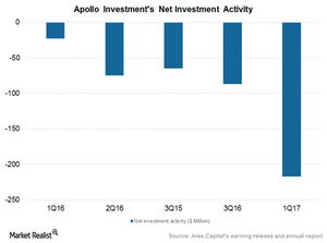 uploads/2016/08/Net-investment-activity-1.png