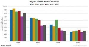 uploads///Chart  HIV HBV