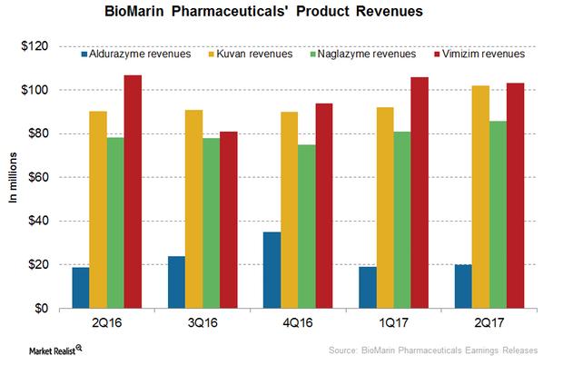 uploads///BioMarin product