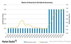 uploads/2016/06/BAC-dividends-1.png