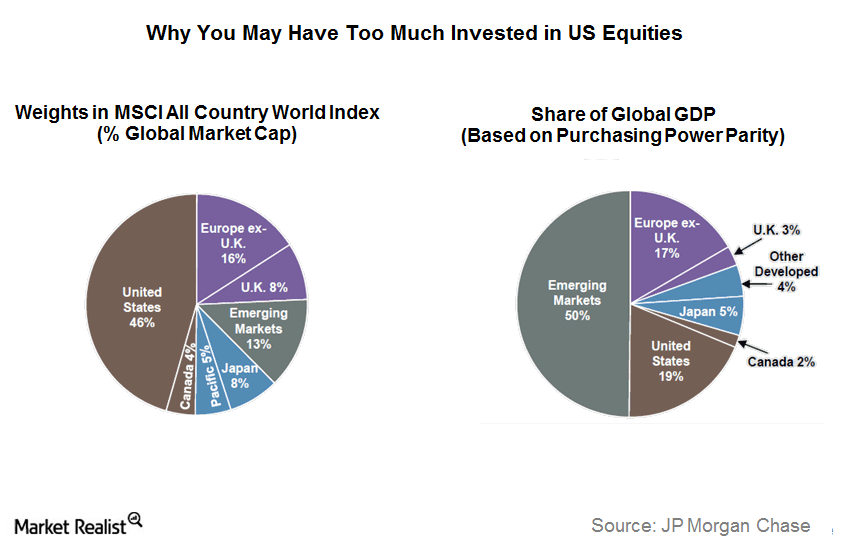 uploads///Too much invested in US equities