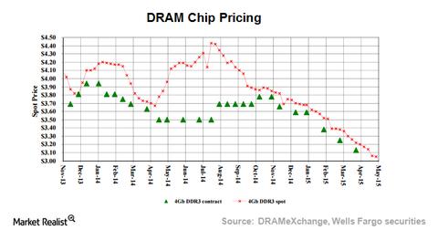 uploads/2015/07/DRAM-CHIP-PRICING1.png