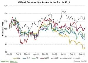uploads/2018/09/oilfield-services-stocks-1.jpg