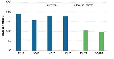 uploads/2017/08/Revenue-6.jpg