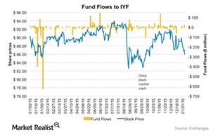 uploads/2016/01/IYF-fundflows1.png
