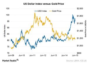 uploads/2015/06/US-dollar1.png