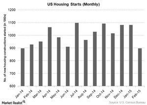 uploads///US housing starts