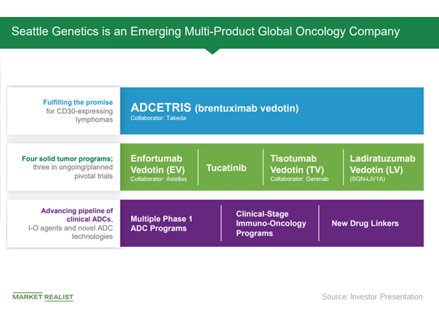 uploads///oncology pipeline