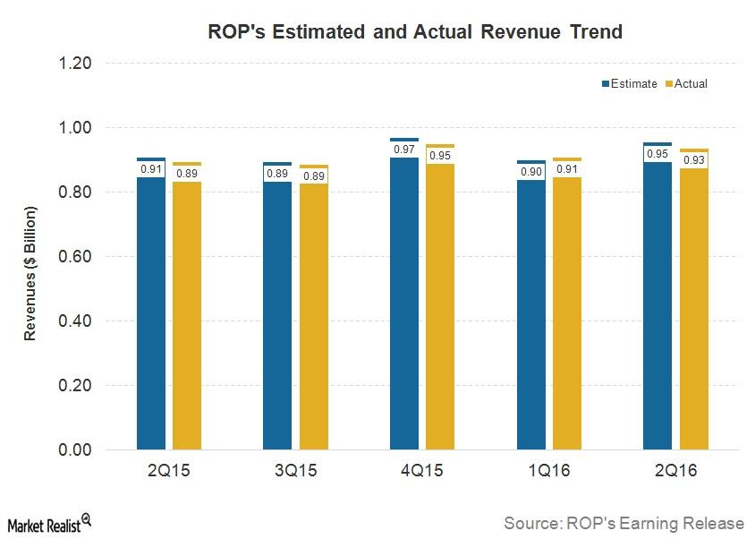 uploads///Post Q ROP Revenues
