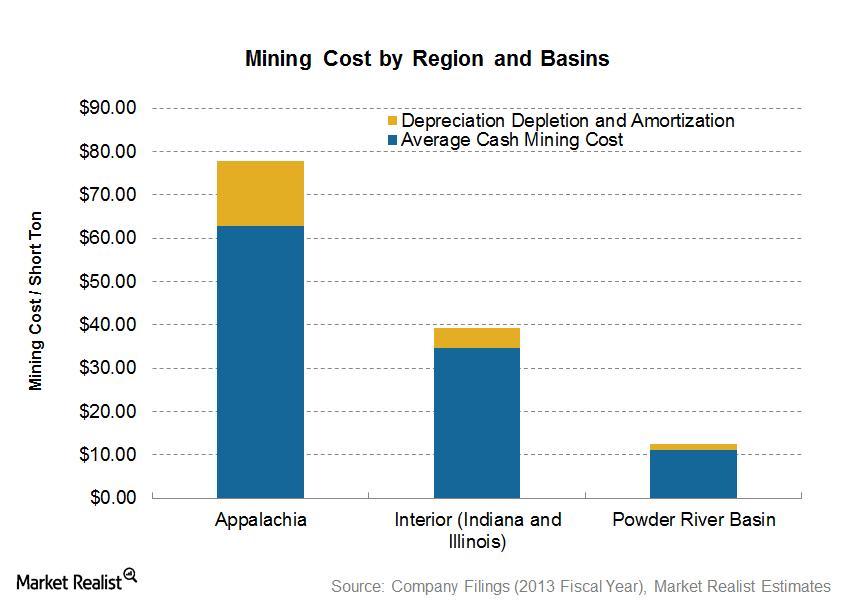 uploads///Mining Cost by Region