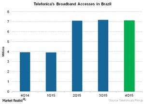 uploads///Telecom Telefonicas Broadband Accesses in Brazil