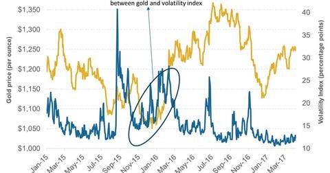 uploads/2017/05/Volatility.jpg