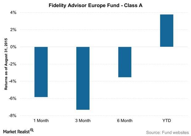 uploads///Fidelity Advisor Europe Fund Class A