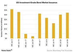 uploads/2016/08/US-Investment-Grade-Bond-Market-Issuance-1.jpg