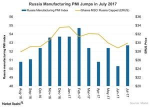 uploads///Russia Manufacturing PMI Jumps in July