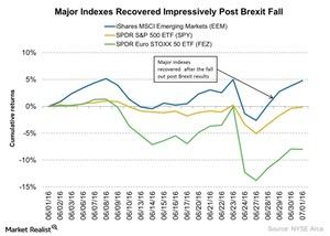 uploads///Major Indexes Recovered Impressively Post Brexit Fall