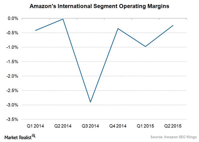 uploads///Amazon International operating margin