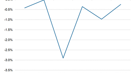 uploads/2015/10/Amazon-International-operating-margin.png