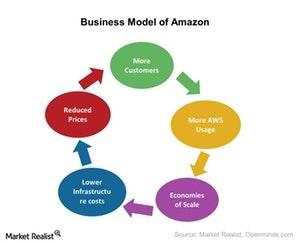 uploads/2017/06/Amazon-Business-Model-1.jpg