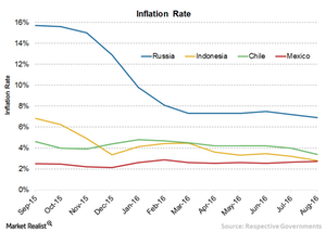 uploads/// EM Inflation Rate
