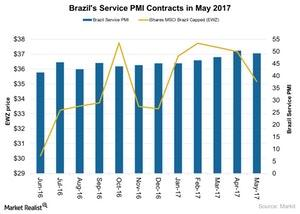 uploads///Brazils Service PMI Contracts in May