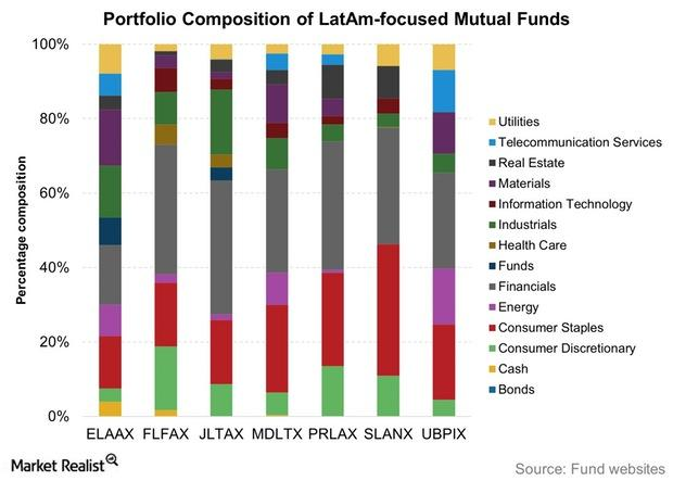 uploads///Portfolio Composition of LatAm focused Mutual Funds