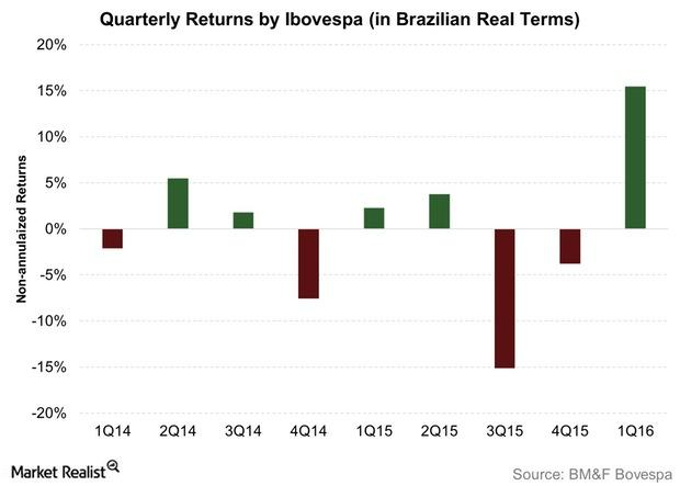 uploads///Quarterly Returns by Ibovespa in Brazilian Real Terms
