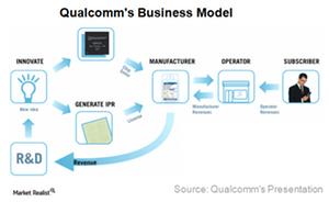 uploads/2017/06/A7_Semiconductors_QCOM_Business-model-1.png