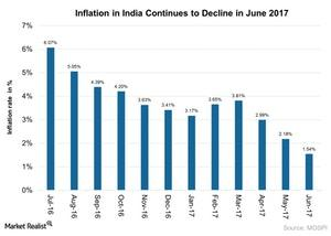 uploads///Inflation in India Continues to Decline in June