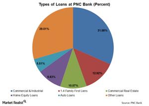 uploads/// Type of Loans