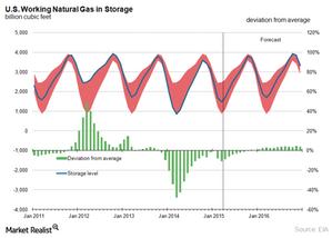 uploads/2015/04/NG-Storage1.png