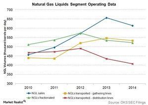 uploads/2015/06/natural-gas-liquids-segment-operating-data1.jpg