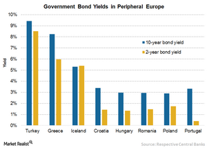 uploads/2016/10/4-Europe-Yields-1.png