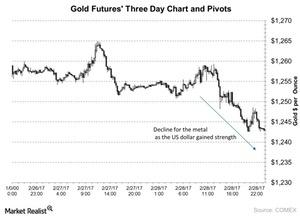uploads///Gold Futures Three Day Chart and Pivots