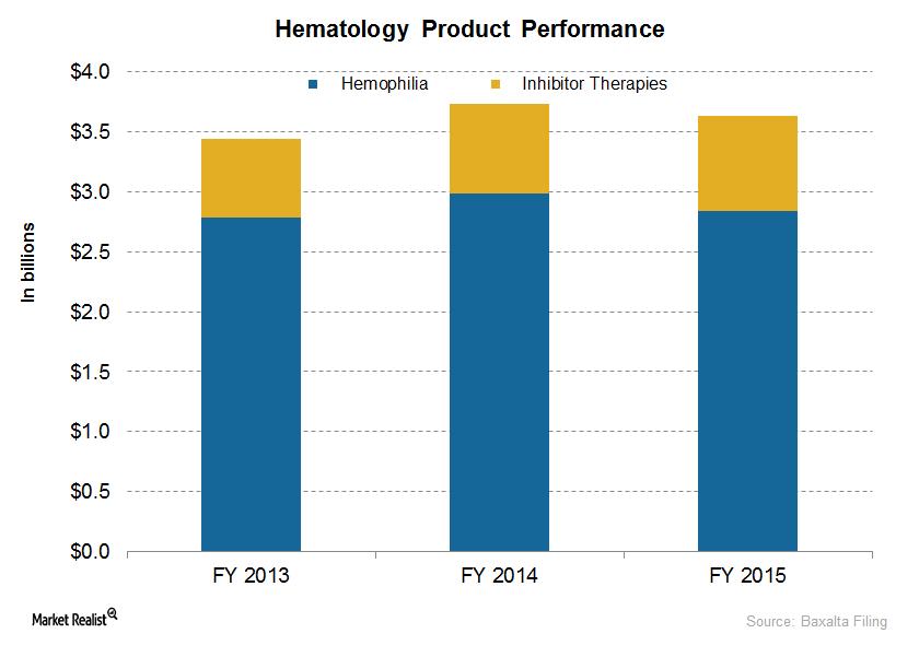 uploads///hematology