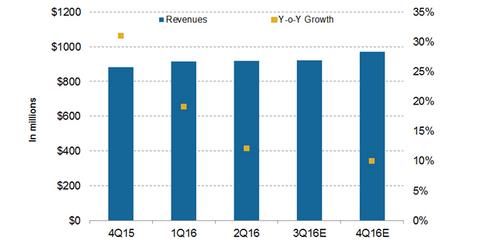 uploads/2016/07/revenue-projections-2-1.png