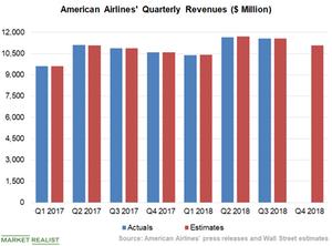 uploads/2018/12/Chart-3-Revenues-1.png