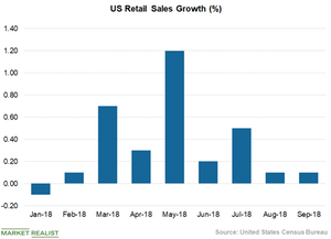 uploads///Chart  Retail Sales
