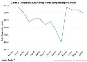 uploads///Chinas Official Manufacturing Purchasing Managers Index