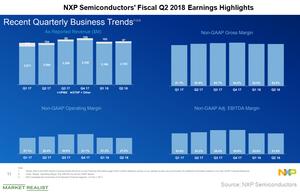 uploads/2018/07/A2_Semiconductors_NXP-2Q18-earnings-1.png
