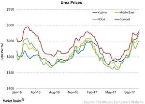 uploads/2017/10/Urea-Prices-2017-10-28-3.jpg
