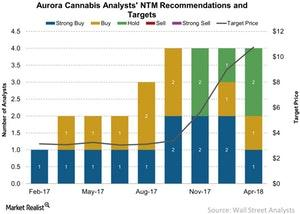 uploads/2018/04/Aurora-Cannabis-Analysts-NTM-Recommendations-and-Targets-2018-04-12-1.jpg