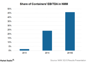 uploads/2015/11/Containers-EBITDA1.png