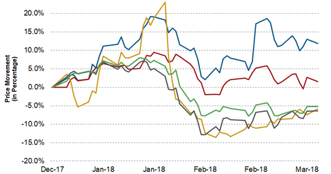 uploads/2018/03/ERF-Upstream-YTD-1Q18-Price-1.png