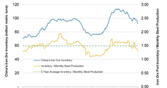 uploads///China iron ore inventory