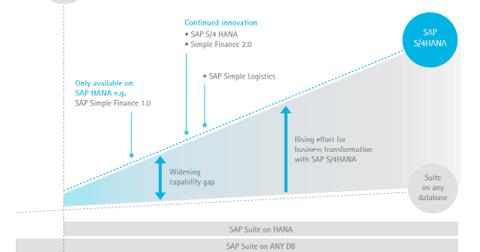 uploads/2016/07/SAP-S4-HANA-1.png