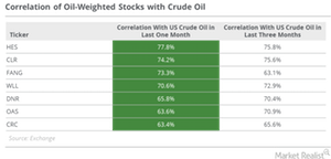 uploads/2016/11/Correlation-of-oil-weighted-1.png