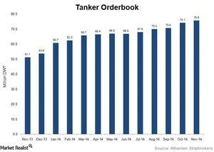 uploads///Tanker orderbook