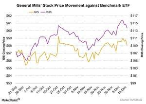 uploads/2015/12/General-Mills-Stock-Price-Movement-against-Benchmark-ETF-2015-12-141.jpg