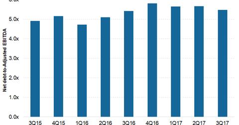 uploads/2018/01/net-debt-to-EBITDA-2-1.png